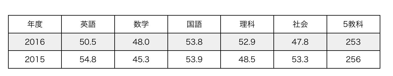 スクリーンショット 2016-04-27 20.48.24